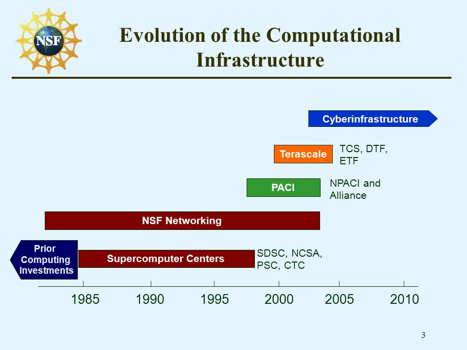 3 Evolution of the Computational Infrastructure Supercomputer Centers PACI Terascale 1985 1990 1995 2000 2005 2010 | | | | | | NPACI and Alliance SDSC