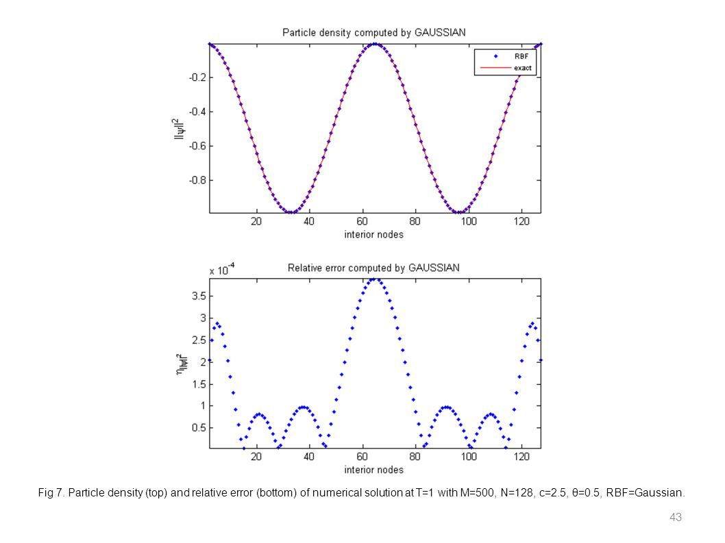 Fig 7. Particle density (top) and relative error (bottom) of numerical solution at T=1 with M=500, N=128, c=2.5, θ=0.5, RBF=Gaussian. 43
