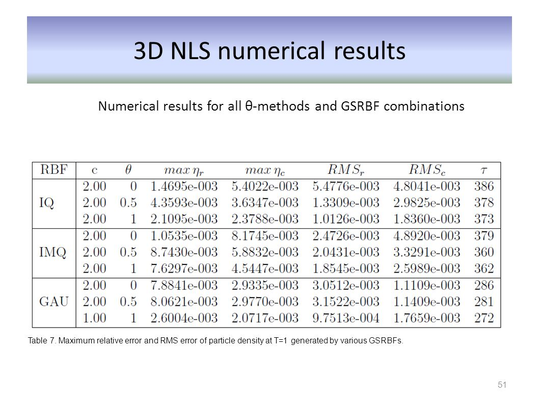 3D NLS numerical results Numerical results for all θ-methods and GSRBF combinations Table 7. Maximum relative error and RMS error of particle density