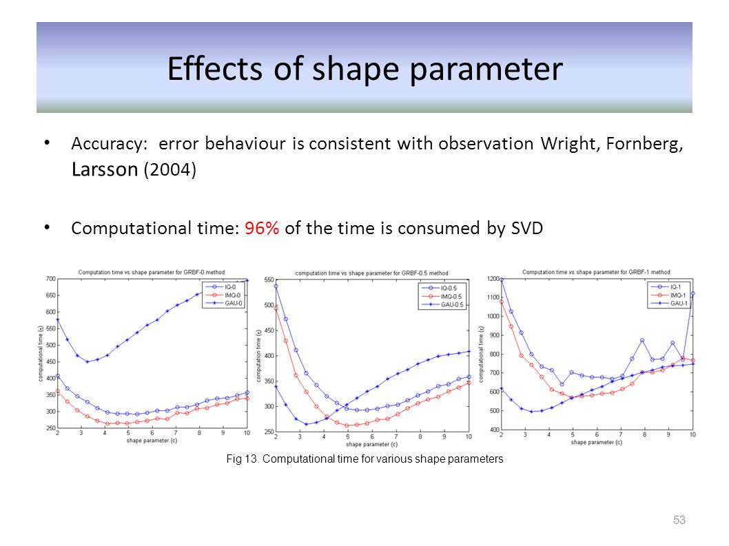 Effects of shape parameter Accuracy: error behaviour is consistent with observation Wright, Fornberg, Larsson (2004) Computational time: 96% of the ti