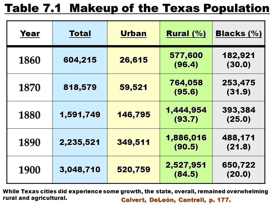 YearTotalUrban Rural (%) Blacks (%) 1860604,21526,615 577,600 (96.4) 182,921 (30.0) 1870818,57959,521 764,058 (95.6) 253,475 (31.9) 18801,591,749146,7