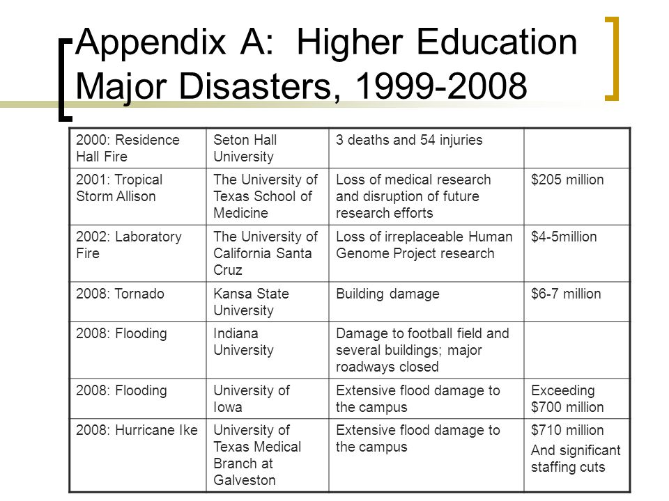 Appendix A: Higher Education Major Disasters, 1999-2008 2000: Residence Hall Fire Seton Hall University 3 deaths and 54 injuries 2001: Tropical Storm Allison The University of Texas School of Medicine Loss of medical research and disruption of future research efforts $205 million 2002: Laboratory Fire The University of California Santa Cruz Loss of irreplaceable Human Genome Project research $4-5million 2008: TornadoKansa State University Building damage$6-7 million 2008: FloodingIndiana University Damage to football field and several buildings; major roadways closed 2008: FloodingUniversity of Iowa Extensive flood damage to the campus Exceeding $700 million 2008: Hurricane IkeUniversity of Texas Medical Branch at Galveston Extensive flood damage to the campus $710 million And significant staffing cuts