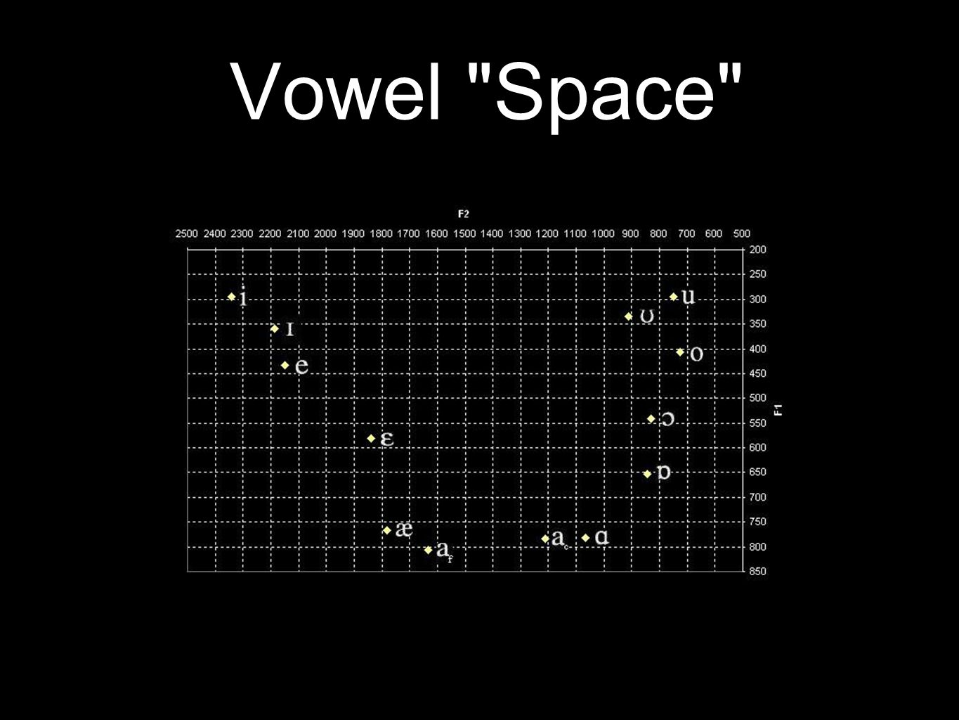 Vowel Acoustics Different vowels are like different musical instruments playing the same note: same pitch, different overtones In speech science, overtones are called formants.
