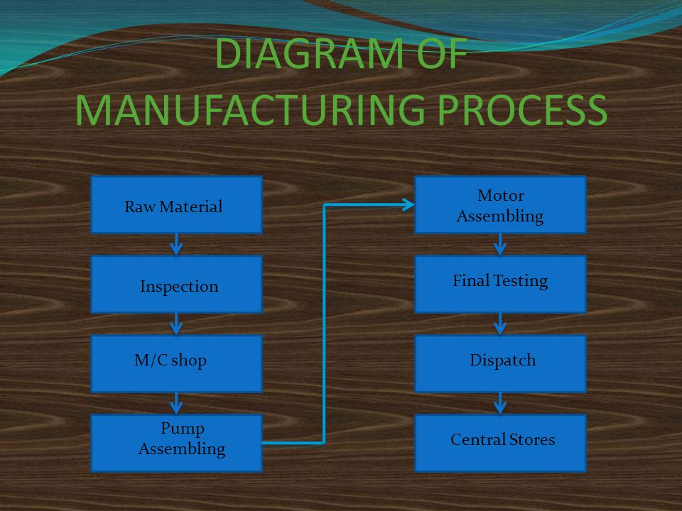 DIAGRAM OF MANUFACTURING PROCESS Raw Material Inspection M/C shop Pump Assembling Motor Assembling Final Testing Dispatch Central Stores