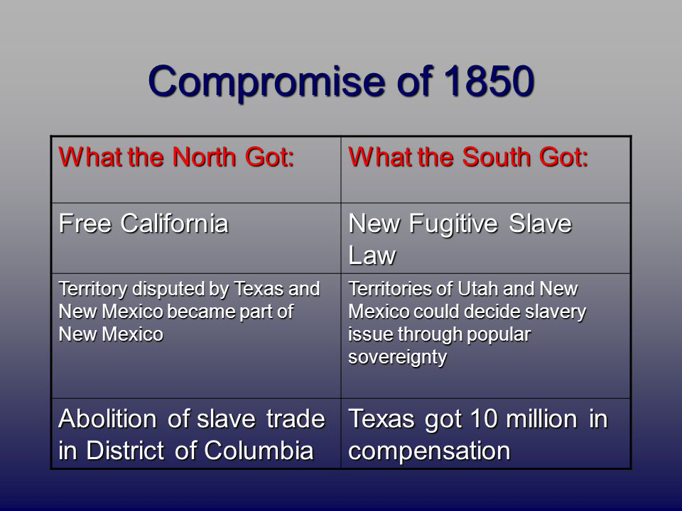 What the North Got: What the South Got: Free California New Fugitive Slave Law Territory disputed by Texas and New Mexico became part of New Mexico Territories of Utah and New Mexico could decide slavery issue through popular sovereignty Abolition of slave trade in District of Columbia Texas got 10 million in compensation