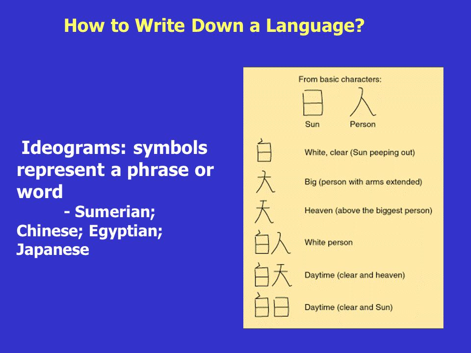 Roots of Language Ideograms: symbols represent a phrase or word - Sumerian; Chinese; Egyptian; Japanese How to Write Down a Language