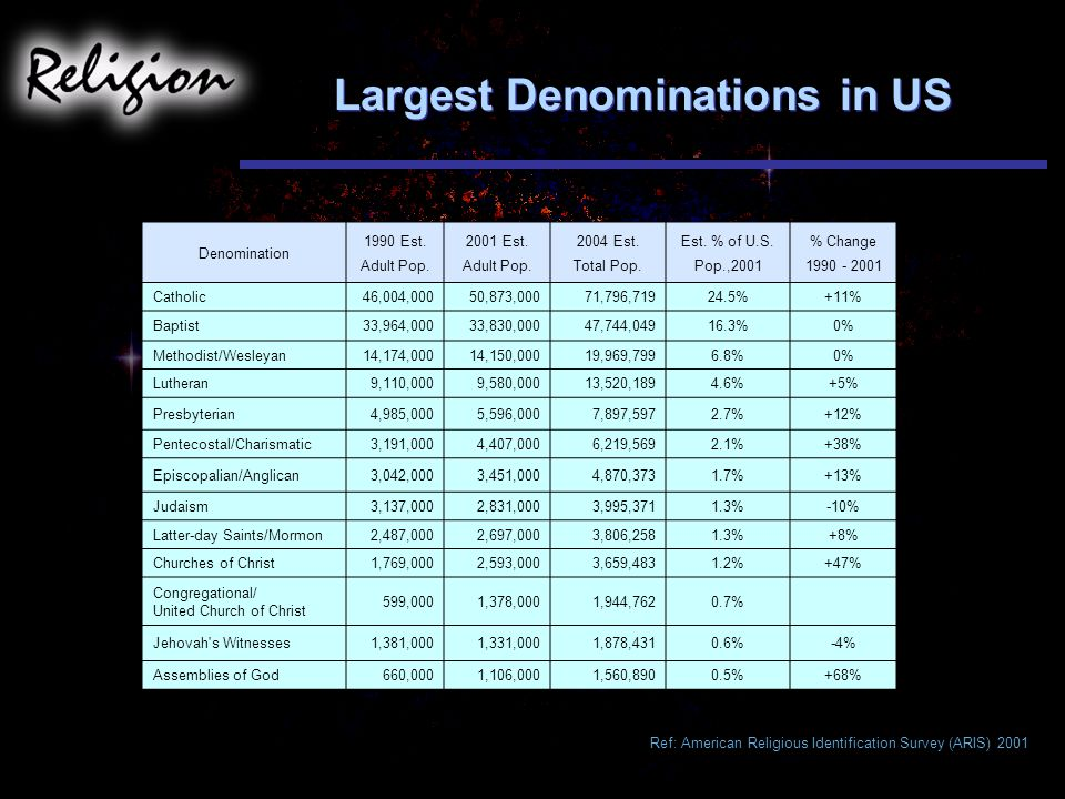 Largest Denominations in US Denomination 1990 Est.