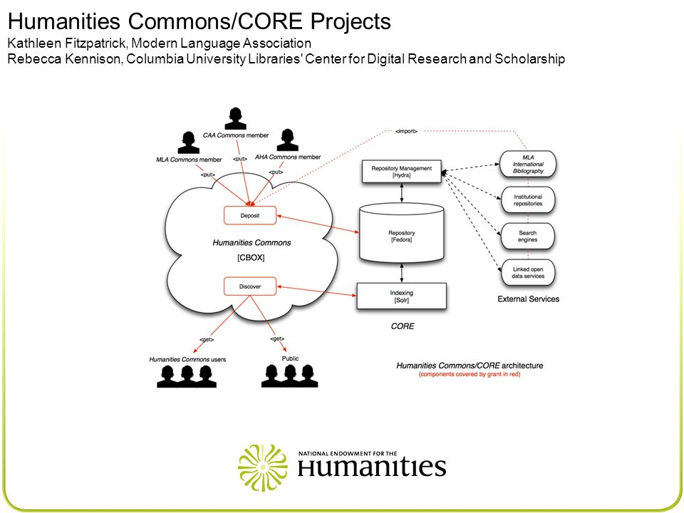 Humanities Commons/CORE Projects Kathleen Fitzpatrick, Modern Language Association Rebecca Kennison, Columbia University Libraries Center for Digital Research and Scholarship