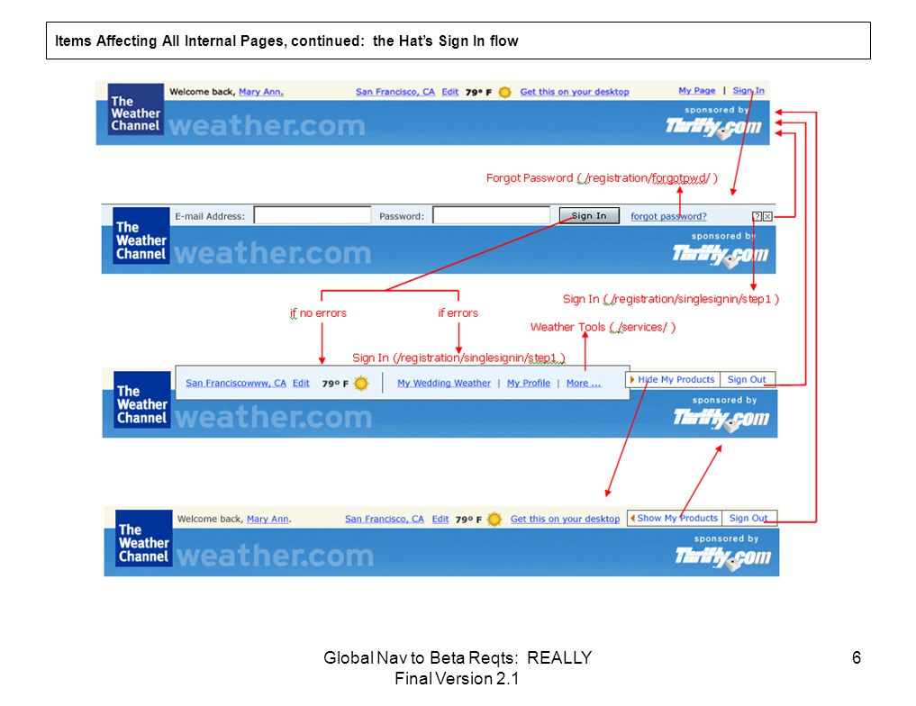 Global Nav to Beta Reqts: REALLY Final Version 2.1 6 Items Affecting All Internal Pages, continued: the Hat's Sign In flow