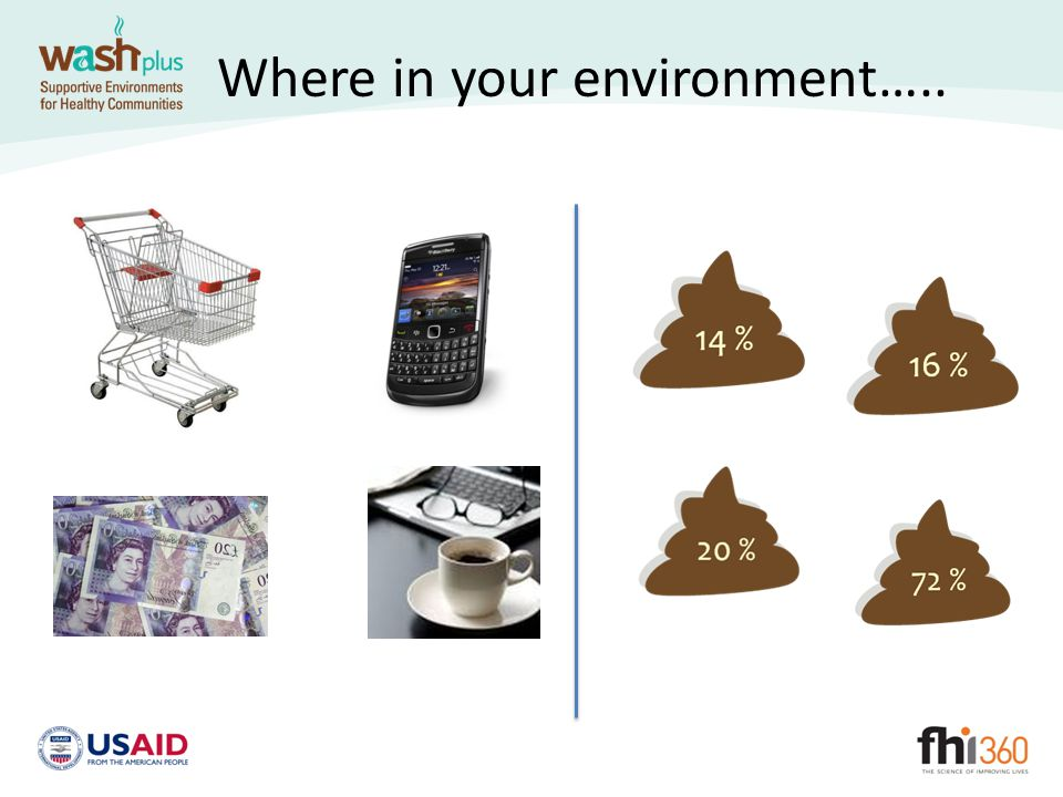 Where in your environment…..