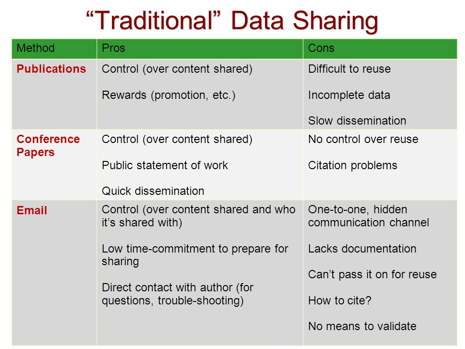 Traditional Data Sharing MethodProsCons PublicationsControl (over content shared) Rewards (promotion, etc.) Difficult to reuse Incomplete data Slow dissemination Conference Papers Control (over content shared) Public statement of work Quick dissemination No control over reuse Citation problems Email Control (over content shared and who it's shared with) Low time-commitment to prepare for sharing Direct contact with author (for questions, trouble-shooting) One-to-one, hidden communication channel Lacks documentation Can't pass it on for reuse How to cite.