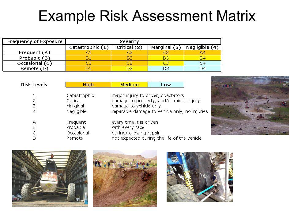 Example Risk Assessment Matrix