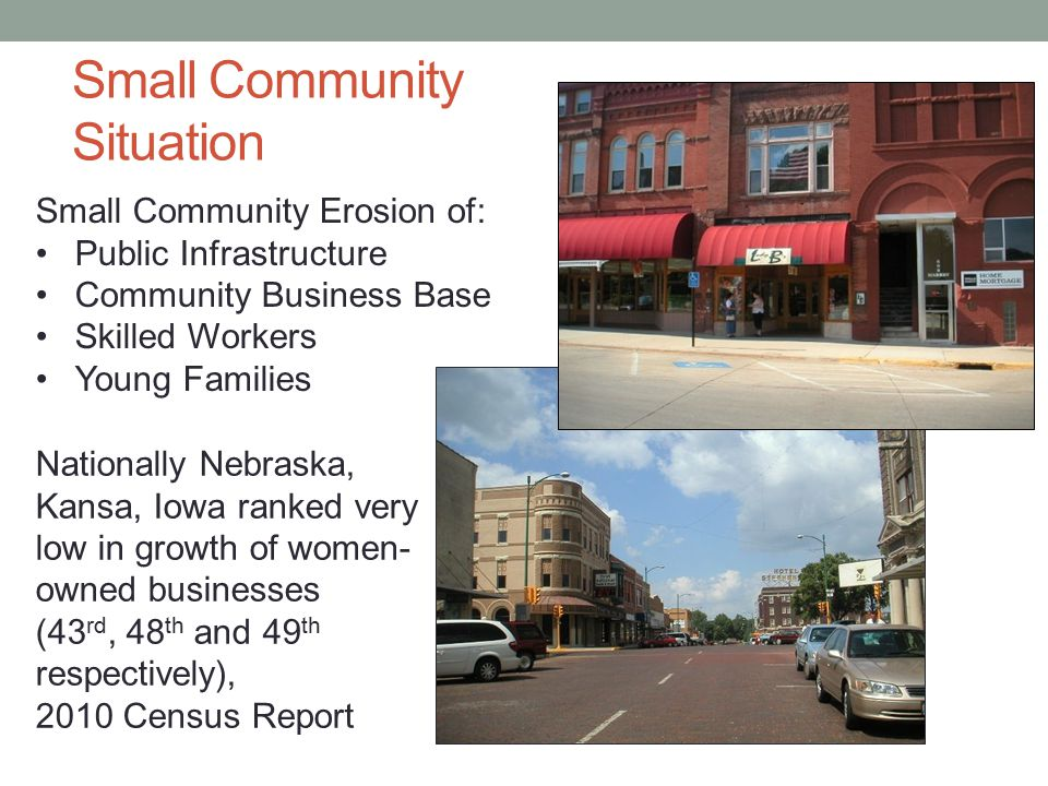 Small Community Situation Small Community Erosion of: Public Infrastructure Community Business Base Skilled Workers Young Families Nationally Nebraska, Kansa, Iowa ranked very low in growth of women- owned businesses (43 rd, 48 th and 49 th respectively), 2010 Census Report