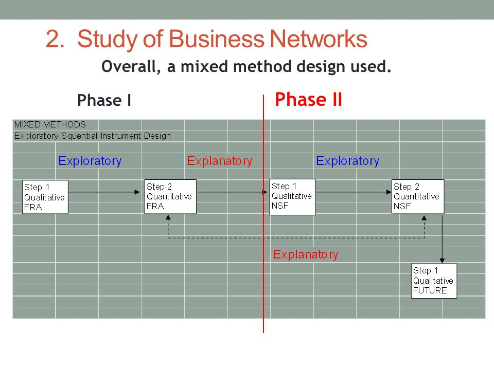Overall, a mixed method design used. Phase I Phase II 2. Study of Business Networks
