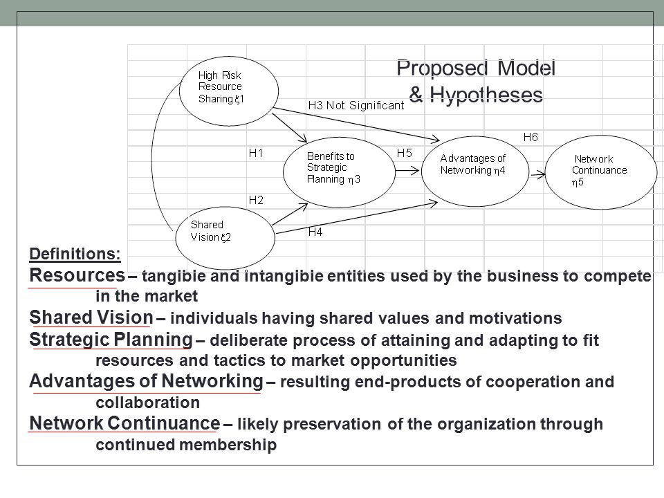 Proposed Model & Hypotheses Definitions: Resources – tangible and intangible entities used by the business to compete in the market Shared Vision – individuals having shared values and motivations Strategic Planning – deliberate process of attaining and adapting to fit resources and tactics to market opportunities Advantages of Networking – resulting end-products of cooperation and collaboration Network Continuance – likely preservation of the organization through continued membership