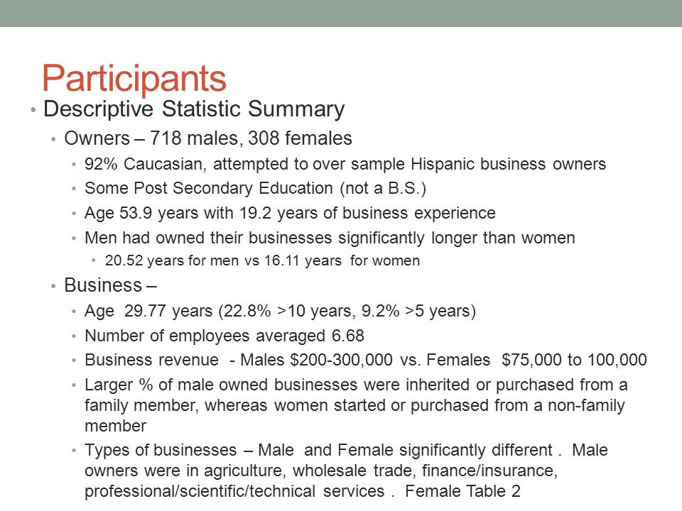 Participants Descriptive Statistic Summary Owners – 718 males, 308 females 92% Caucasian, attempted to over sample Hispanic business owners Some Post Secondary Education (not a B.S.) Age 53.9 years with 19.2 years of business experience Men had owned their businesses significantly longer than women 20.52 years for men vs 16.11 years for women Business – Age 29.77 years (22.8% >10 years, 9.2% >5 years) Number of employees averaged 6.68 Business revenue - Males $200-300,000 vs.