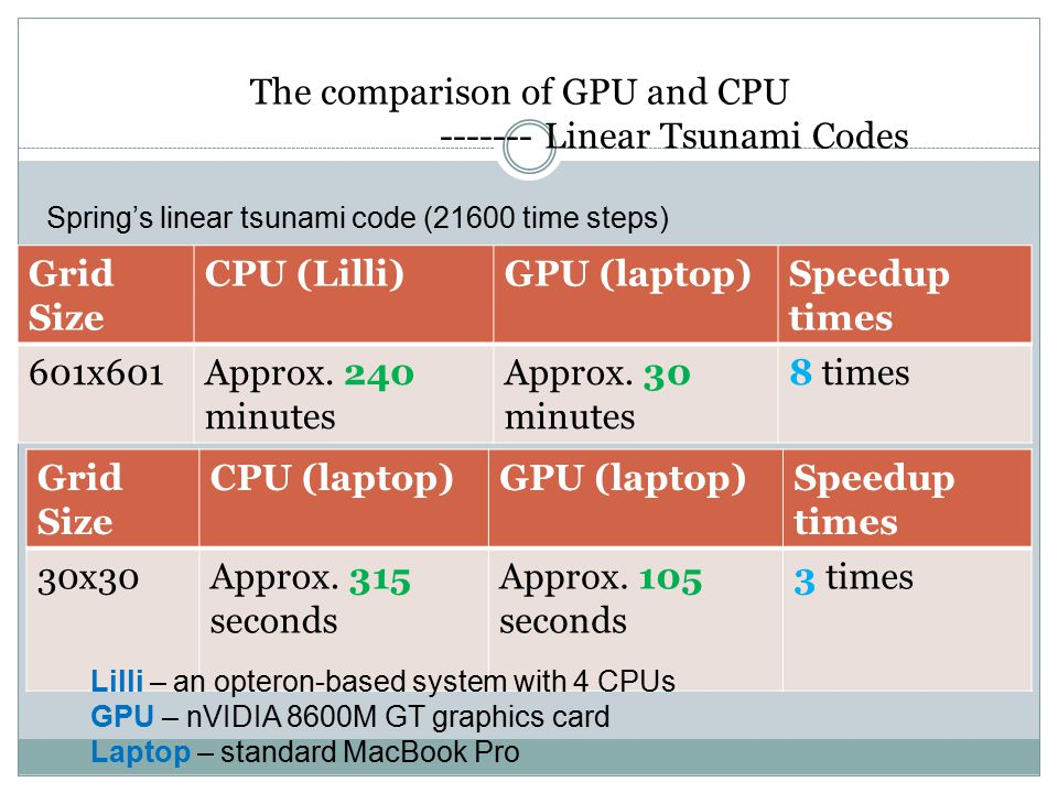The comparison of GPU and CPU ------- Linear Tsunami Codes Grid Size CPU (laptop)GPU (laptop)Speedup times 30x30Approx.
