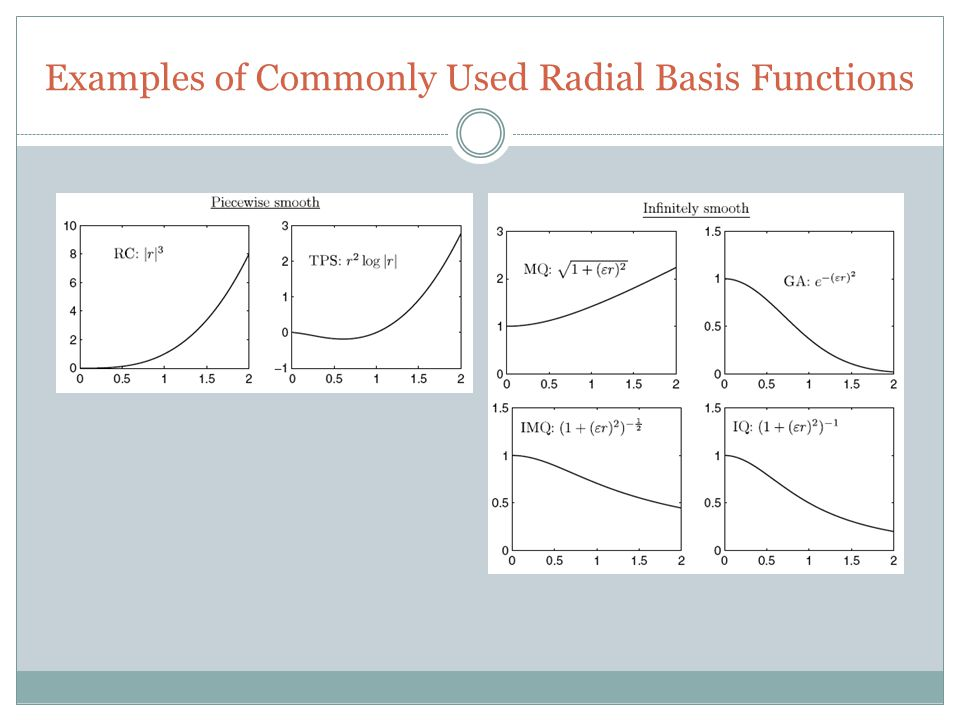 Examples of Commonly Used Radial Basis Functions