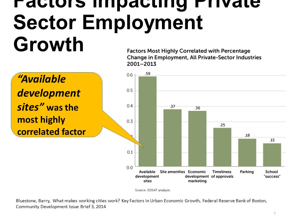Factors impacting Private Sector Employment Growth 7 Bluestone, Barry, What makes working cities work.