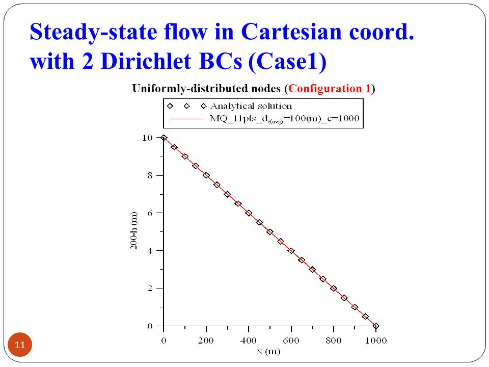 Steady-state flow in Cartesian coord.