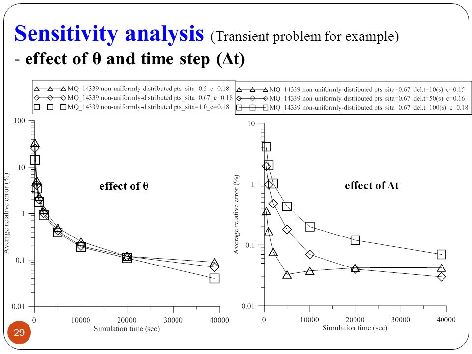 Sensitivity analysis (Transient problem for example) - effect of θ and time step (Δt) effect of θ effect of Δt 29