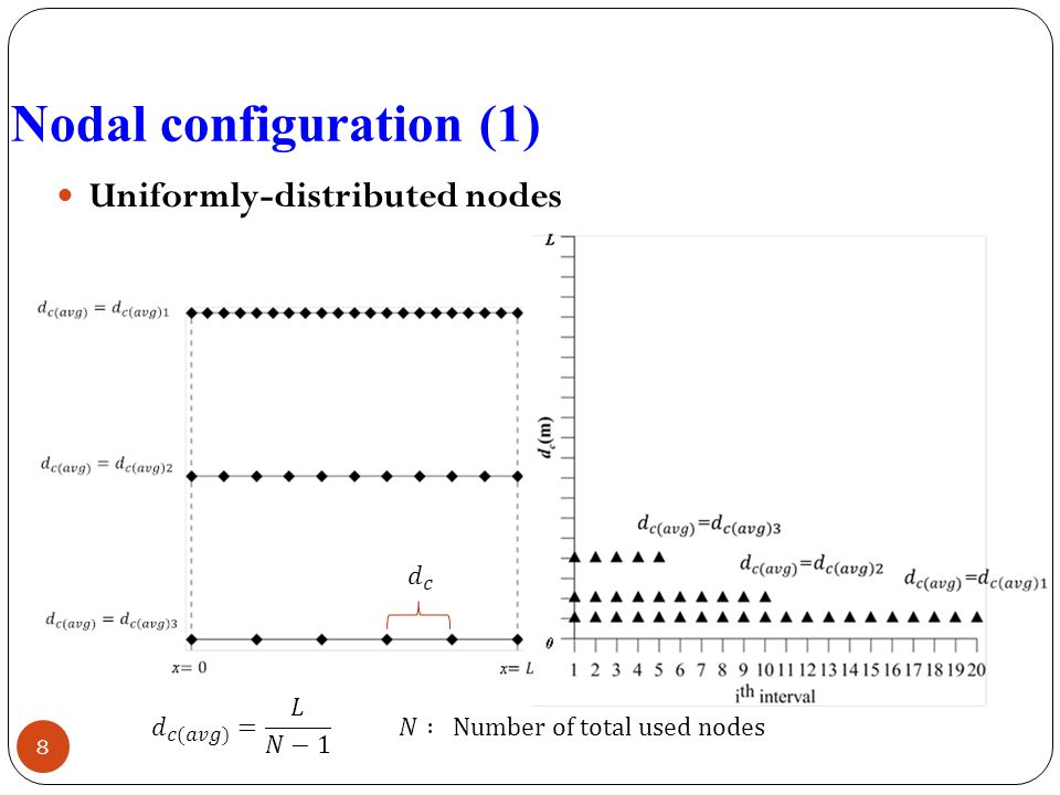 Nodal configuration (1) Uniformly-distributed nodes 8