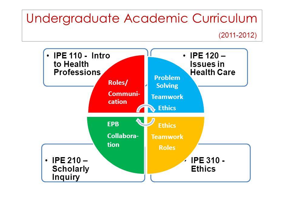 Undergraduate Academic Curriculum (2011-2012) IPE 310 - Ethics IPE 210 – Scholarly Inquiry IPE 120 – Issues in Health Care IPE 110 - Intro to Health Professions Roles/ Communi- cation Problem Solving Teamwork Ethics Teamwork Roles EPB Collabora- tion