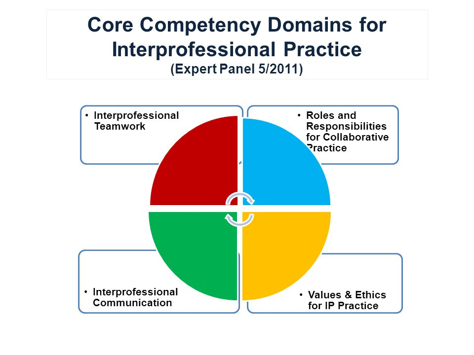 Core Competency Domains for Interprofessional Practice (Expert Panel 5/2011) Values & Ethics for IP Practice Interprofessional Communication Roles and Responsibilities for Collaborative Practice Interprofessional Teamwork