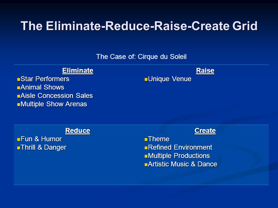The Eliminate-Reduce-Raise-Create Grid Eliminate Star Performers Star Performers Animal Shows Animal Shows Aisle Concession Sales Aisle Concession Sal