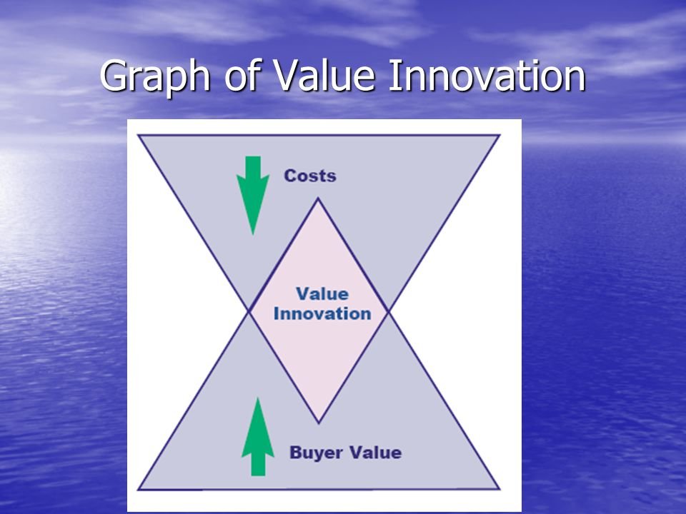 Graph of Value Innovation
