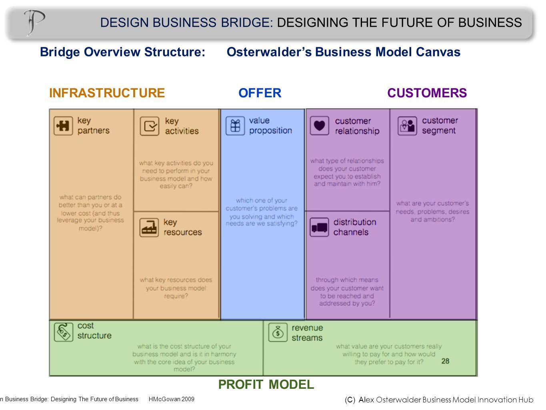 Design Business Bridge: Designing The Future of Business HMcGowan 2009 DESIGN BUSINESS BRIDGE: DESIGNING THE FUTURE OF BUSINESS PROFIT MODEL INFRASTRUCTURECUSTOMERSOFFER (C) Al ex Osterwalder Business Model Innovation Hub Bridge Overview Structure: Osterwalder's Business Model Canvas