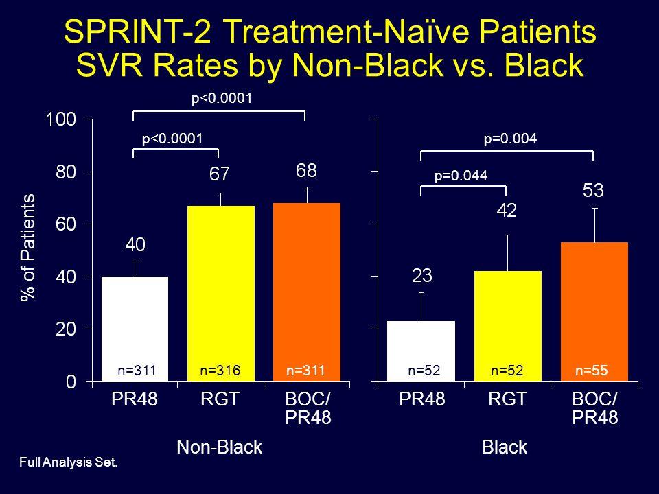 SPRINT-2 Treatment-Naïve Patients SVR Rates by Non-Black vs. Black n=311n=316n=311n=52 n=55 p=0.044 p=0.004 % of Patients Non-BlackBlack PR48RGTBOC/ P