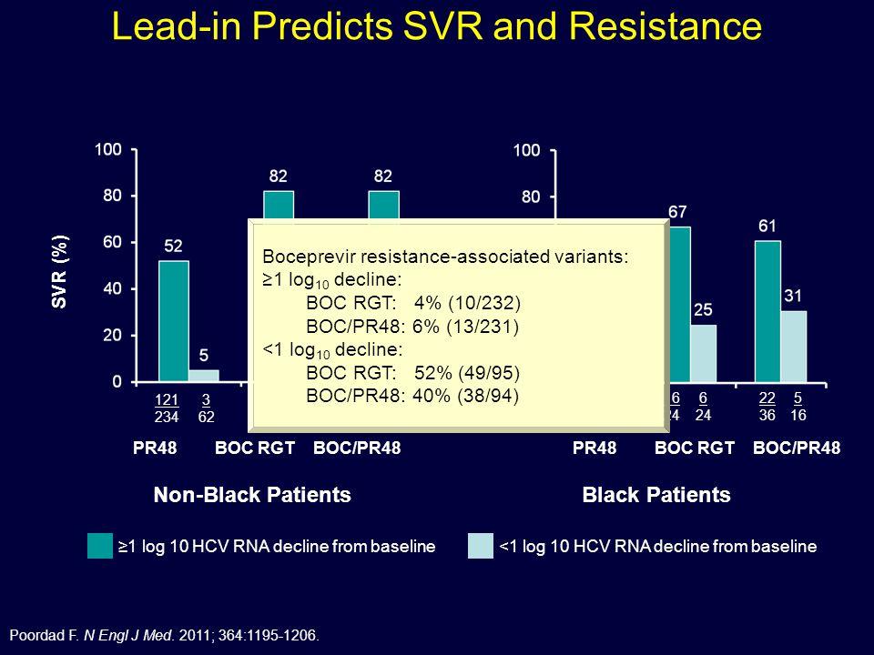 Lead-in Predicts SVR and Resistance SVR (%) 187 228 121 234 178 218 BOC RGTBOC/PR48PR48 21 73 3 62 31 79 16 24 12 26 22 36 BOC RGTBOC/PR48PR48 6 24 0 21 5 16 Non-Black PatientsBlack Patients ≥1 log 10 HCV RNA decline from baseline<1 log 10 HCV RNA decline from baseline Boceprevir resistance-associated variants: ≥1 log 10 decline: BOC RGT: 4% (10/232) BOC/PR48: 6% (13/231) <1 log 10 decline: BOC RGT: 52% (49/95) BOC/PR48: 40% (38/94) Poordad F.
