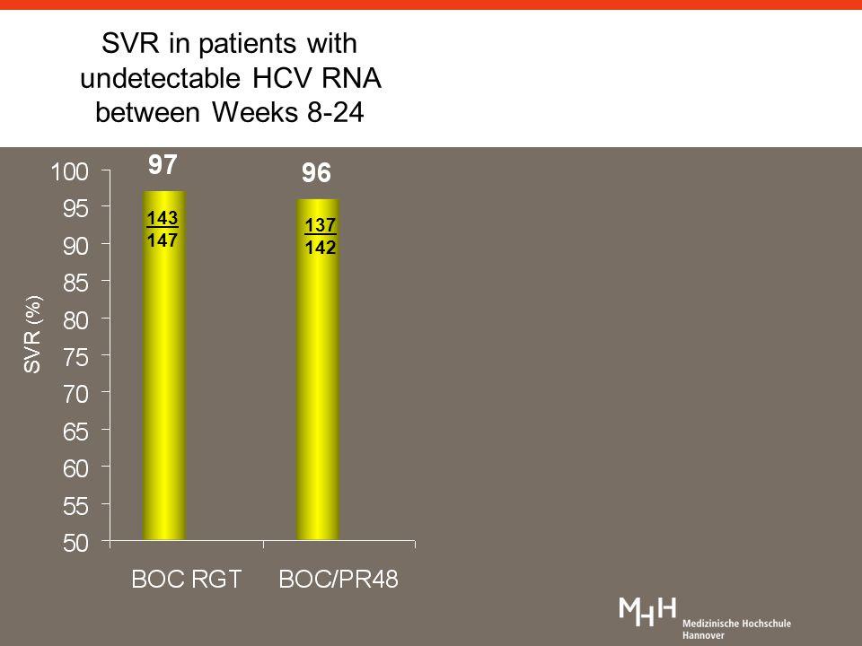 143 147 137 142 SVR (%) SVR in patients with undetectable HCV RNA between Weeks 8-24