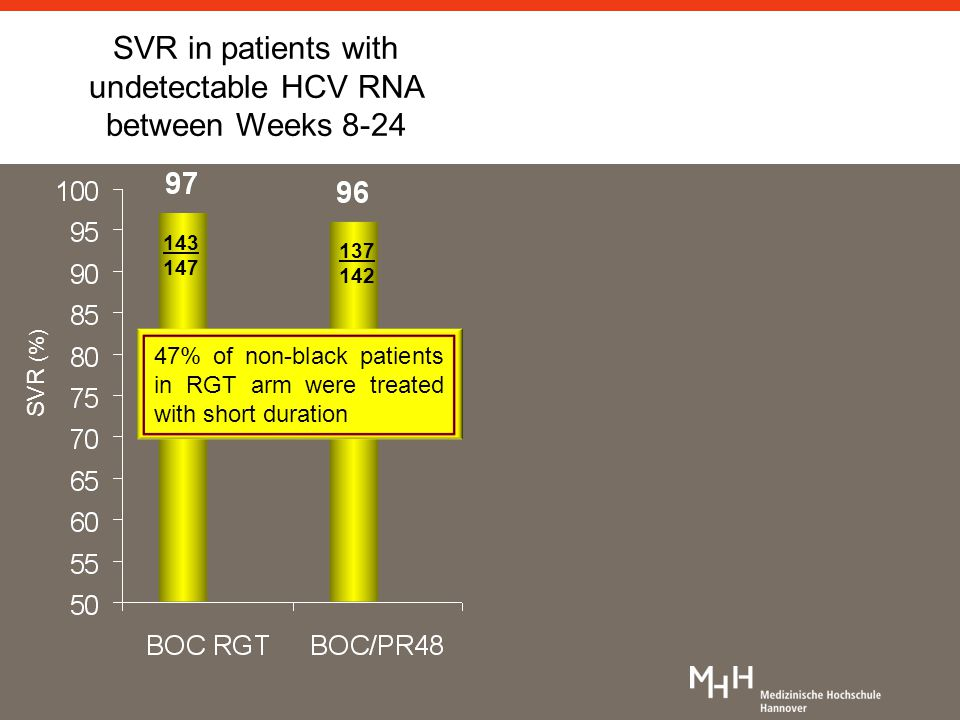 143 147 137 142 SVR (%) SVR in patients with undetectable HCV RNA between Weeks 8-24 47% of non-black patients in RGT arm were treated with short duration