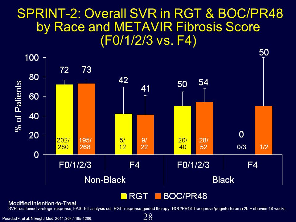 28 SPRINT-2: Overall SVR in RGT & BOC/PR48 by Race and METAVIR Fibrosis Score (F0/1/2/3 vs. F4) 202/ 280 195/ 268 5/ 12 9/ 22 20/ 40 28/ 52 0/31/2 Mod