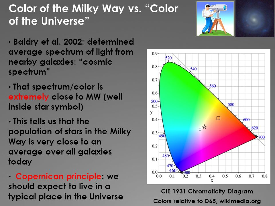 Color of the Milky Way vs. Color of the Universe Baldry et al.