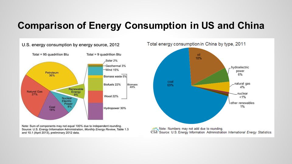 Comparison of Energy Consumption in US and China