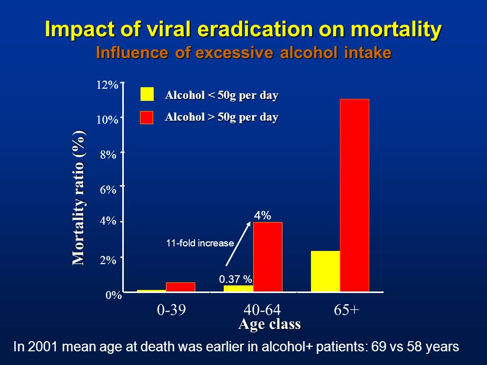 Age class 0% 2% 4% 6% 8% 10% 12% 0-3940-6465+ Mortality ratio (%) Alcohol < 50g per day Alcohol > 50g per day 4% 0.37 % 11-fold increase In 2001 mean age at death was earlier in alcohol+ patients: 69 vs 58 years Impact of viral eradication on mortality Influence of excessive alcohol intake