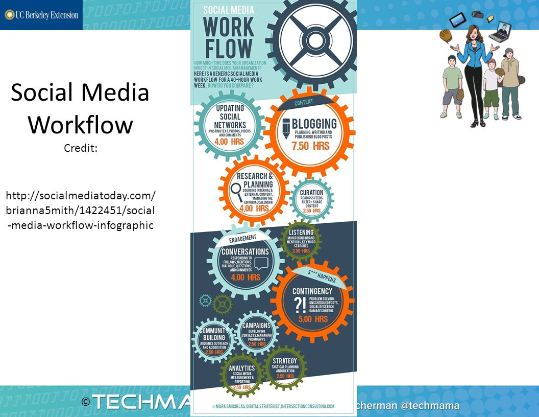 © Social Media Workflow Credit: http://socialmediatoday.com/ brianna5mith/1422451/social -media-workflow-infographic