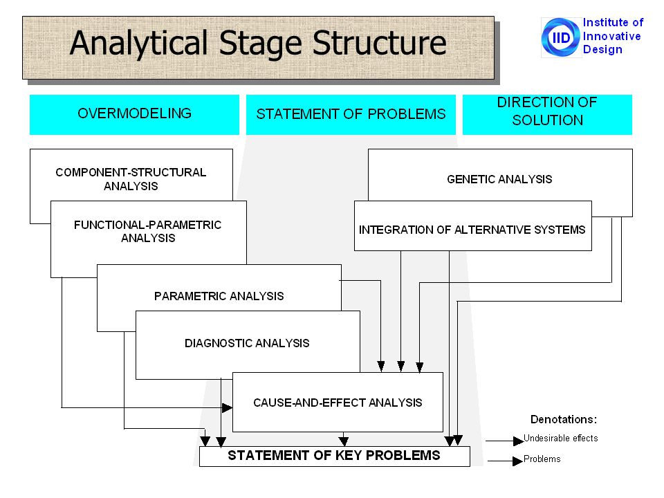 Analytical Stage Structure