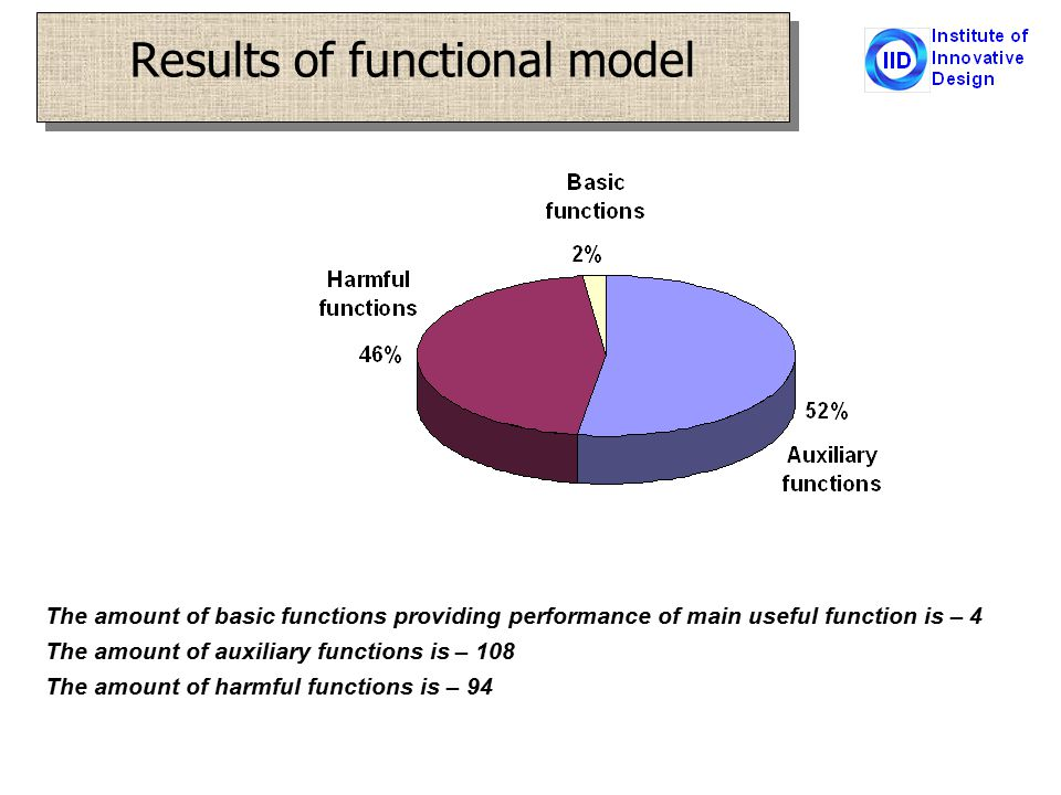 Results of functional model The amount of basic functions providing performance of main useful function is – 4 The amount of auxiliary functions is – 108 The amount of harmful functions is – 94