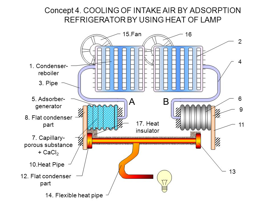 Concept 4. COOLING OF INTAKE AIR BY ADSORPTION REFRIGERATOR BY USING HEAT OF LAMP 1.