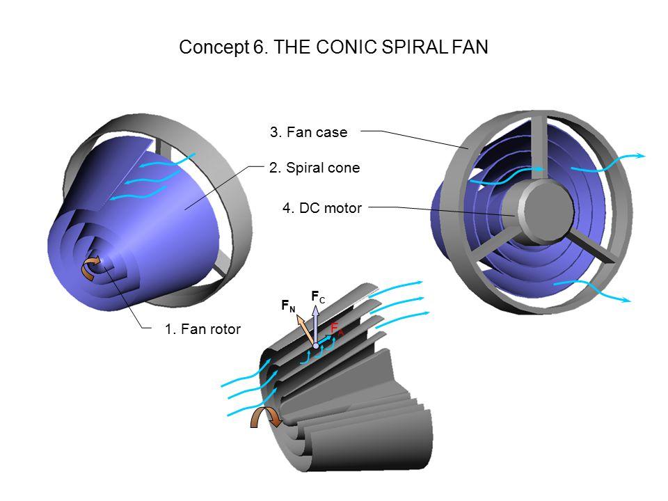 Concept 6. THE CONIC SPIRAL FAN 1. Fan rotor 2. Spiral cone 3. Fan case 4. DC motor FCFC FNFN FAFA