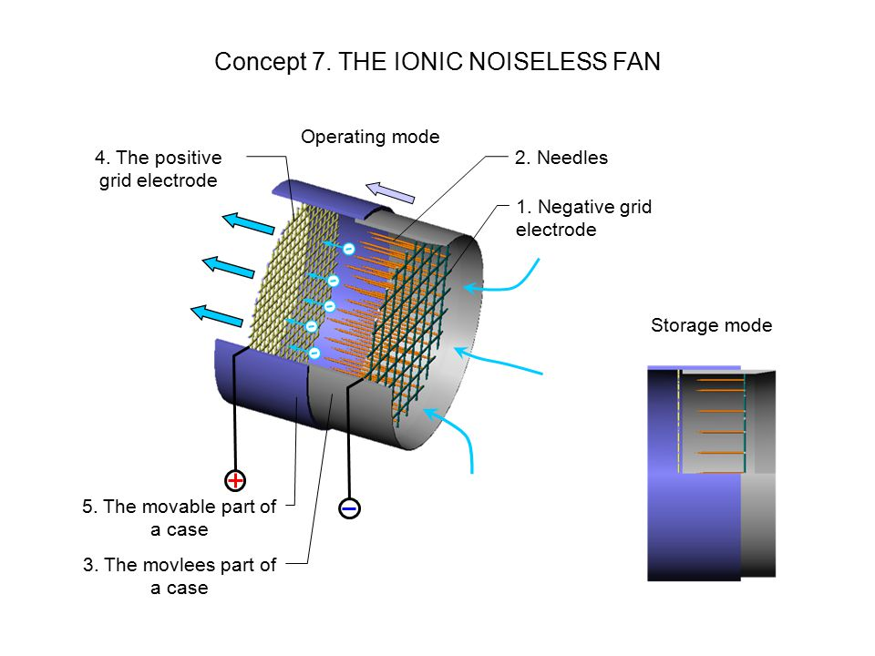 Concept 7. THE IONIC NOISELESS FAN Operating mode Storage mode 1.
