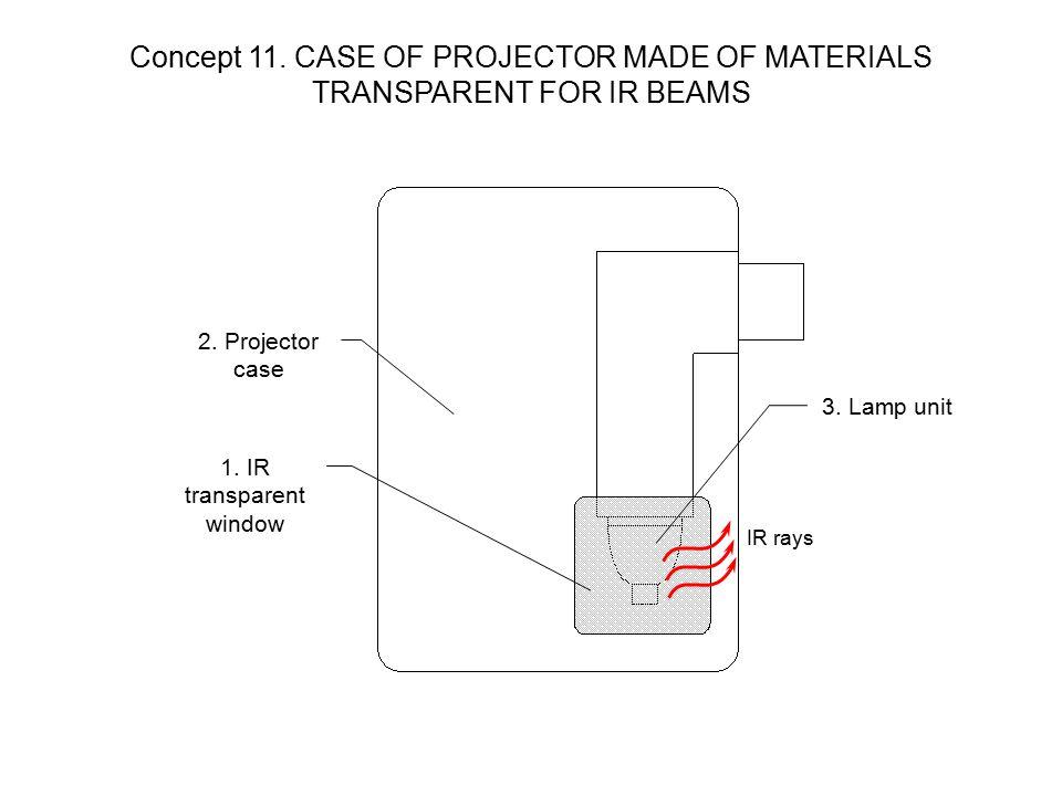 1. IR transparent window 2. Projector case 3. Lamp unit IR rays Concept 11.