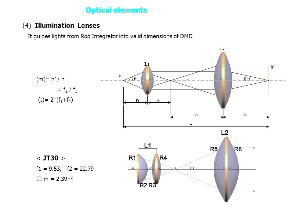 (4) Illumination Lenses It guides lights from Rod Integrator into valid dimensions of DMD f1f1 f1f1 f2f2 f2f2 h h' θ θ' t L1L1 L2L2 L1 L2 R1R4 R5R6 R2