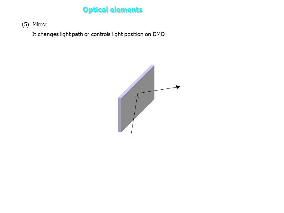(5) Mirror It changes light path or controls light position on DMD Optical elements 2. DLP Projector – Optical elements