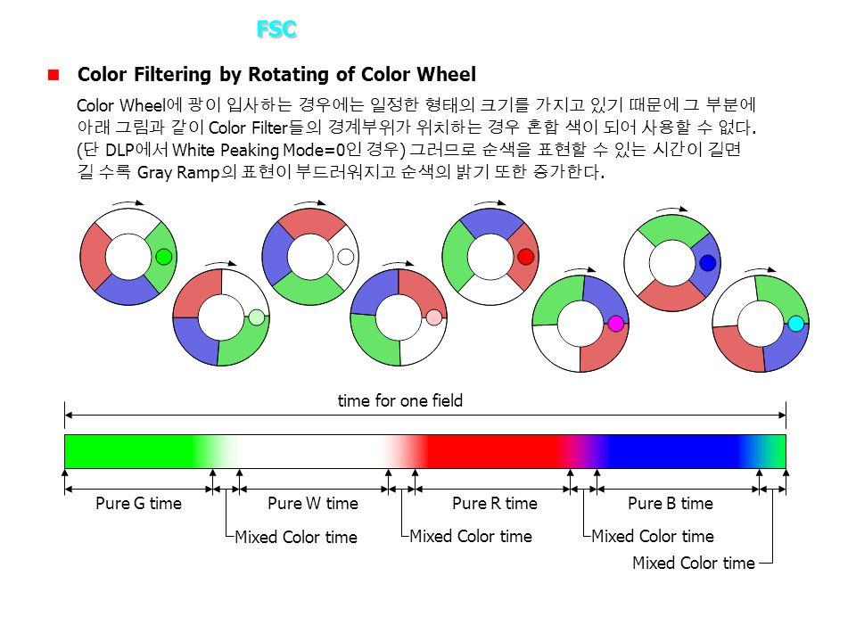 FSC 3. How it works? – FSC Color Filtering by Rotating of Color Wheel Color Wheel 에 광이 입사하는 경우에는 일정한 형태의 크기를 가지고 있기 때문에 그 부분에 아래 그림과 같이 Color Filter 들