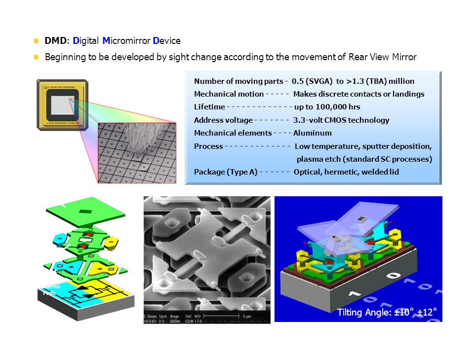 DMD: Digital Micromirror Device Beginning to be developed by sight change according to the movement of Rear View Mirror Number of moving parts - 0.5 (